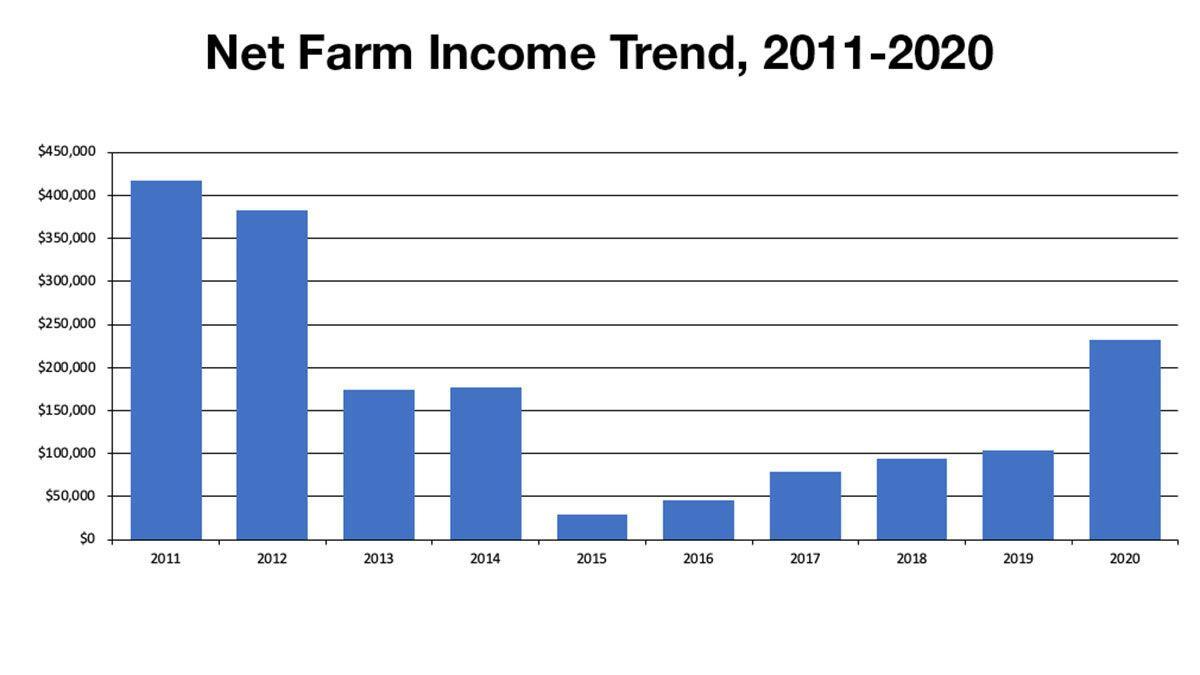 Net Farm Income Trend, 2011-2020