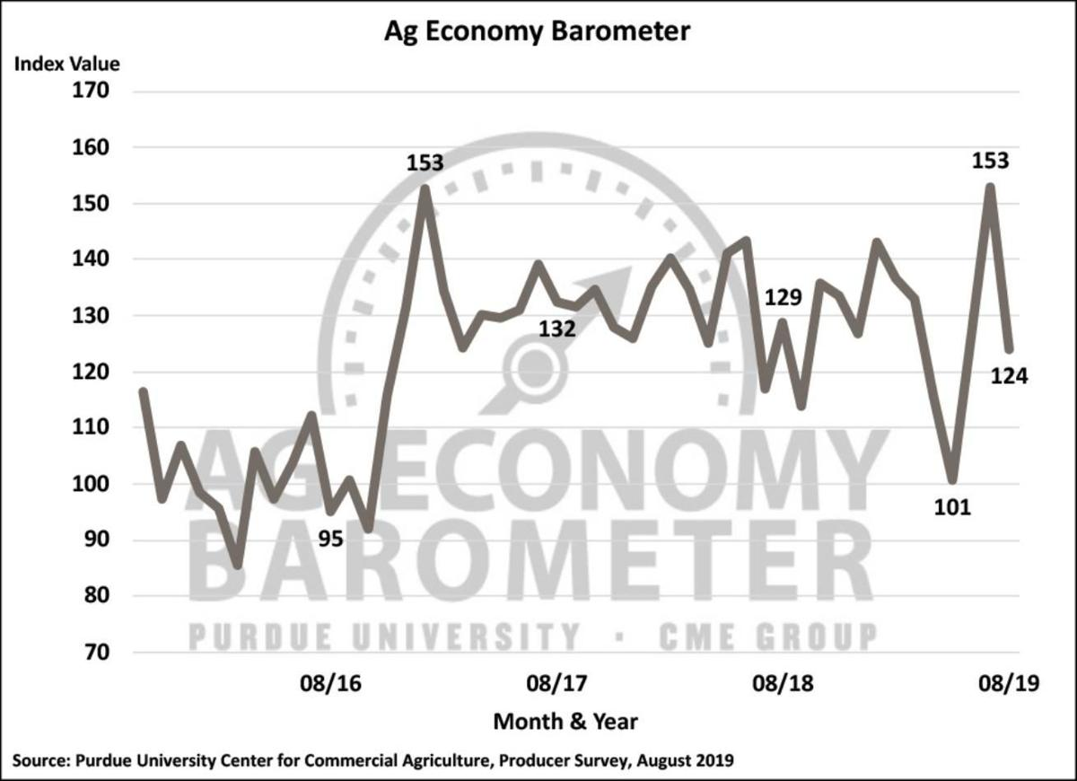 Figure 1. Purdue/CME Group Ag Economy Barometer, October 2015-August 2019