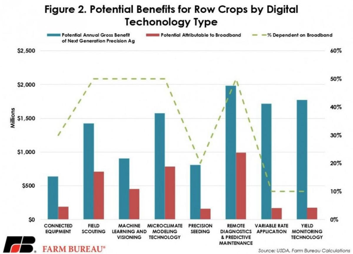 Potential Benefits for Row Crops