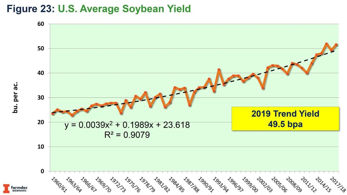 Average Soybean Yield