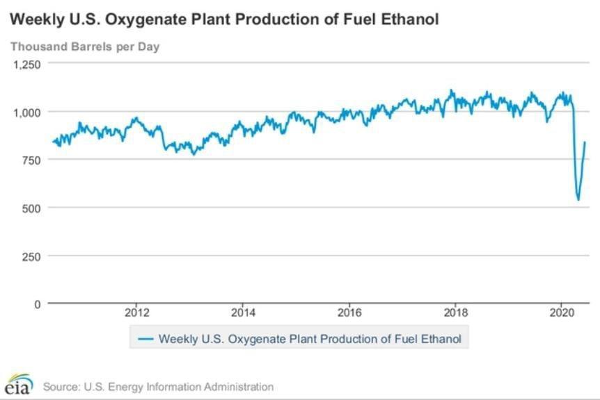 Weekly U.S. Fuel Ethanol Production