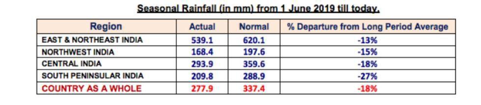 Seasonal Rainfall in India