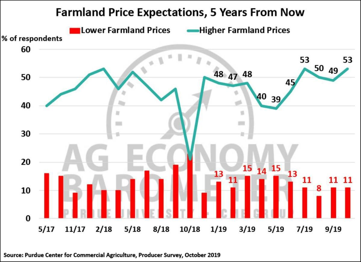 Figure 5. Farmland Price Expectations, five years from now, May 2017-October 2019