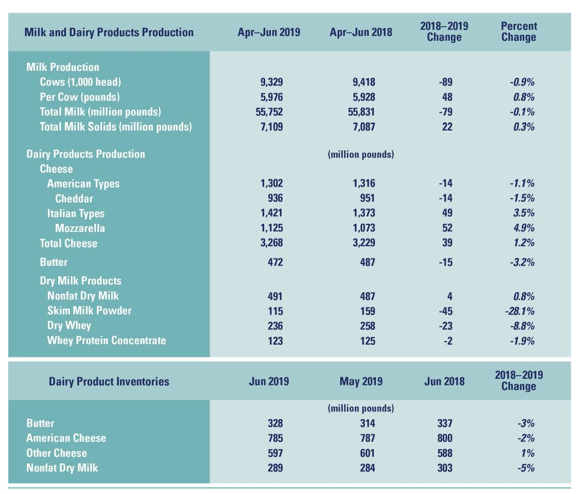 Dairy Products Production and Inventory