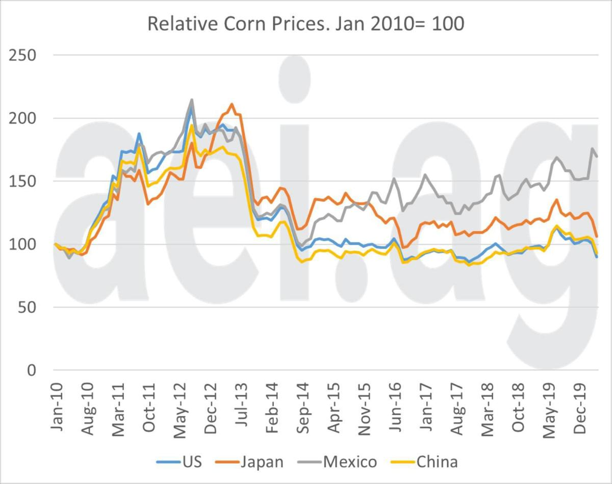 Figure 2. Relative Corn Prices, U.S., Japan, Mexico, China. Jan. 2010 =100. Data Source: USDA National Agricultural Statistics Service and the Federal Reserve Bank of St. Louis, January 2010 – April 2020
