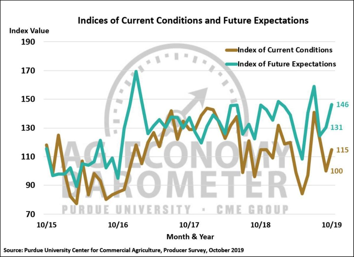 Figure 2. Indices of Current Conditions and Future Expectations, October 2015-October 2019