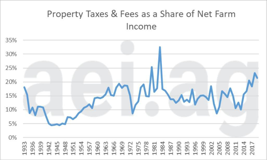Figure 3. Farm Property Taxes and Fees as a Share of Net Farm Income, 1933 to 2019. Data Source: USDA Economic Research Service