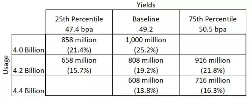 Table 1. Soybean Balance Sheet Scenarios Under Different Yield and Usage Scenarios