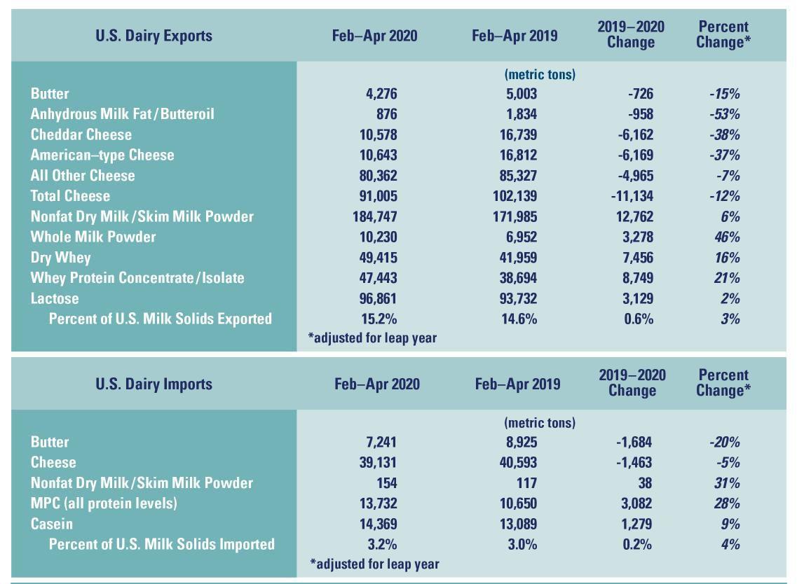U.S. Exports, Imports