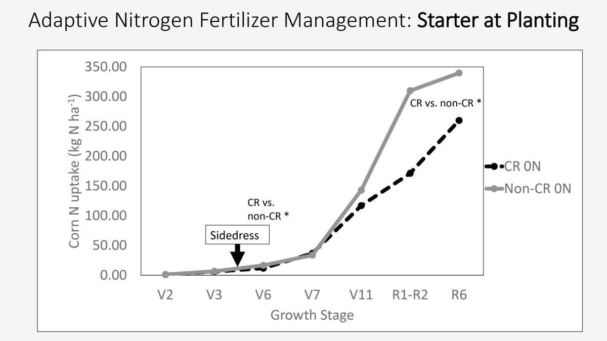 Adaptive Nitrogen Fertilizer Management, Starter