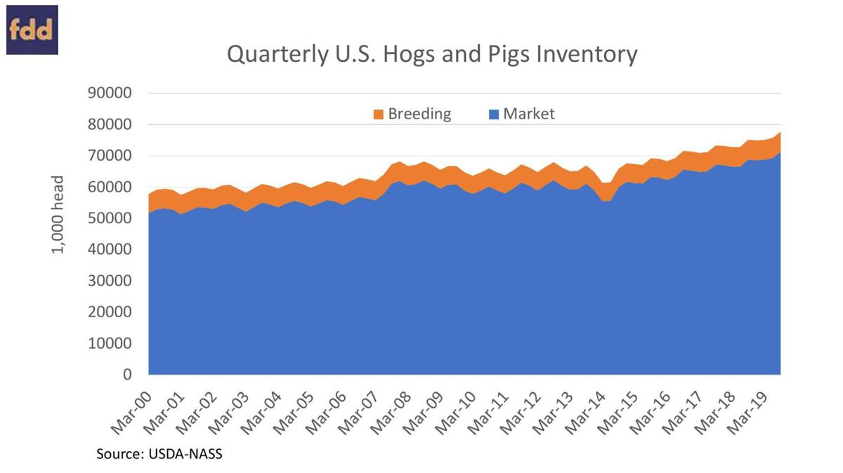 Quarterly U.S. Hogs and Pigs Inventory