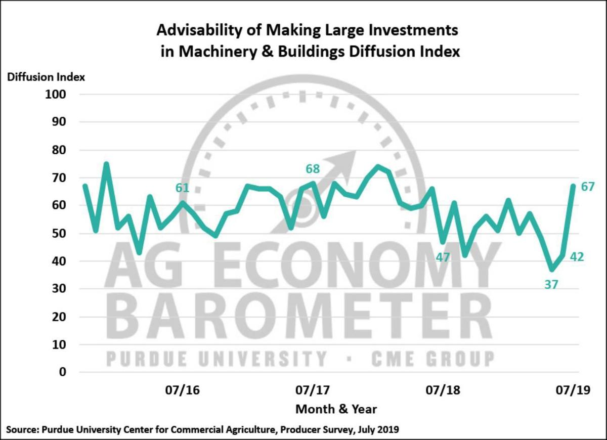 Figure 5. Large Farm Investment Index, October 2015-July 2019