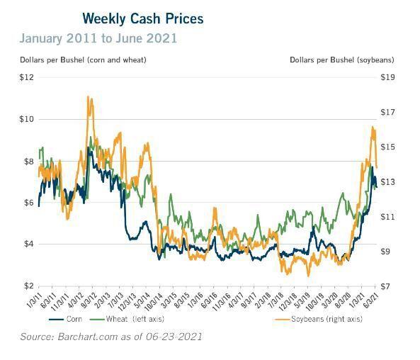 Cash prices