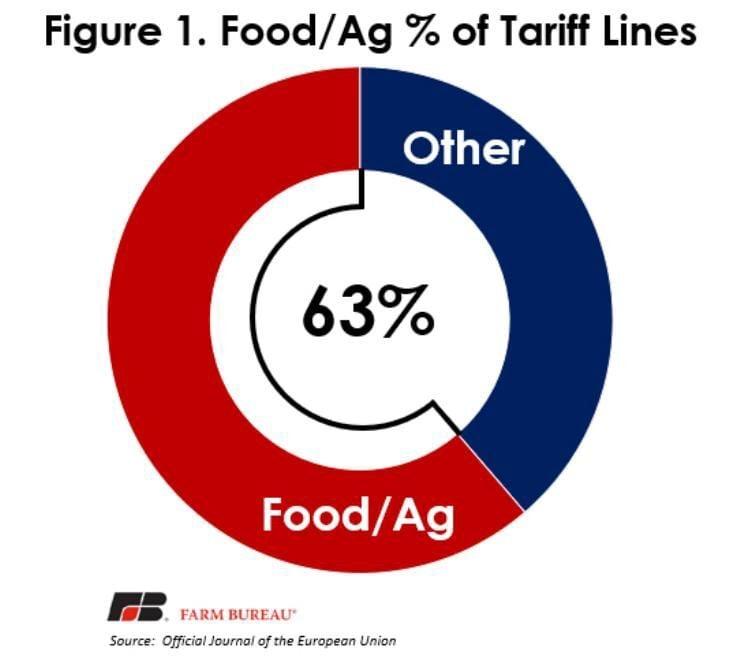 Figure 1. Food/Ag % of Tariff Lines