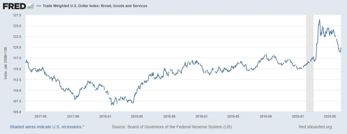 Figure 1. Trade Weighted U.S. Dollar Index. Data Source: Federal Reserve Economic Data, St Louis Federal Reserve Bank