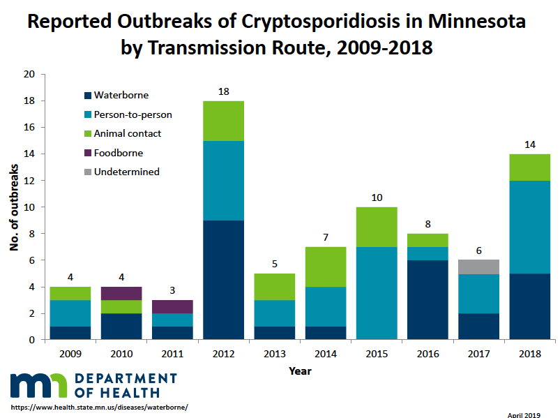 Reported outbreaks of Crypto in Minnesota