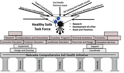 Soil task force sets foundation for future operations