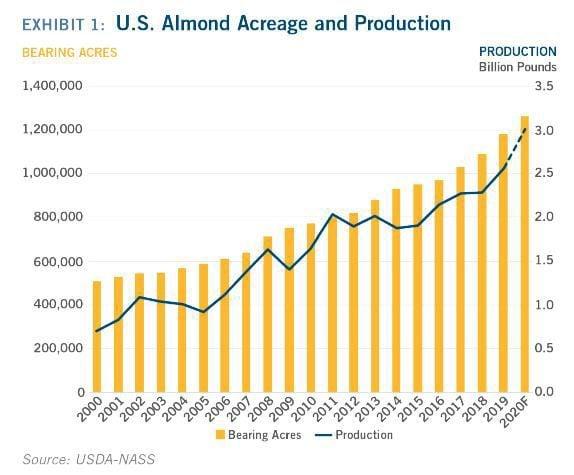 U.S. Almond Acreage and Production