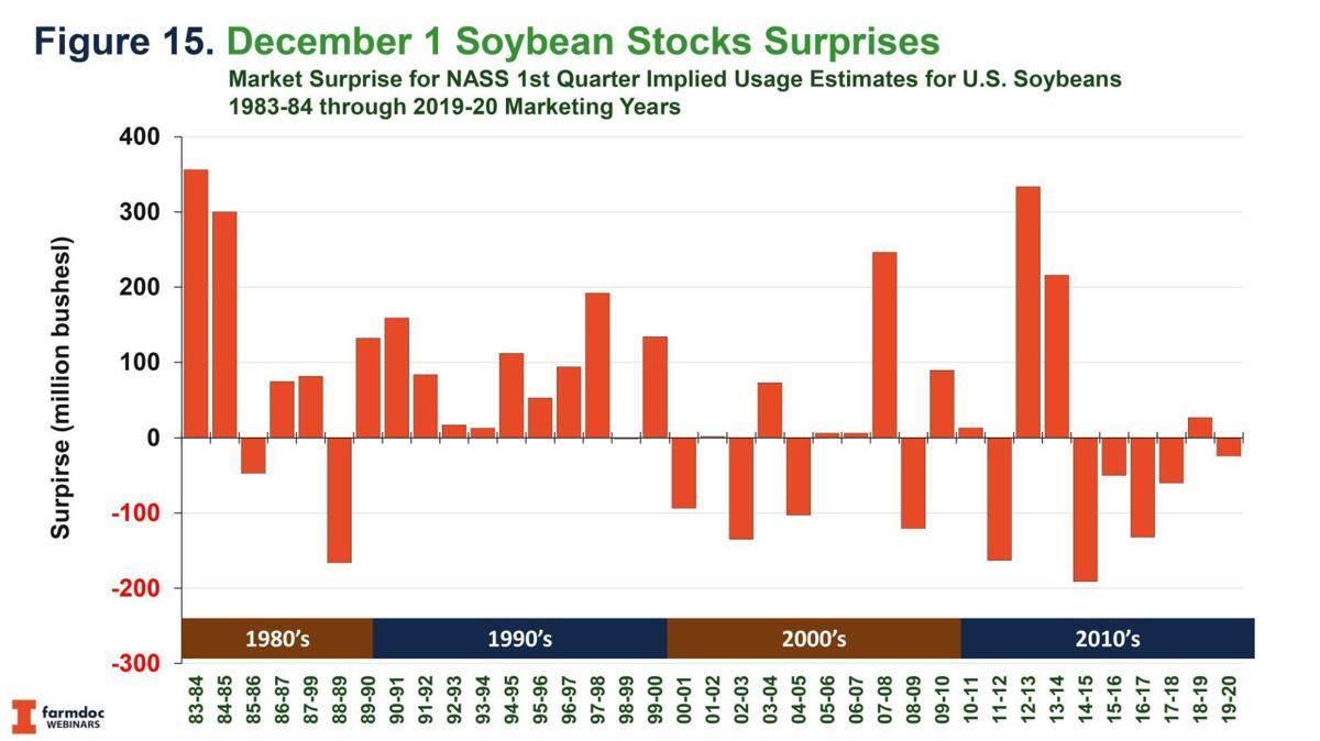 Dec. 1 Soybean Stocks Surprises