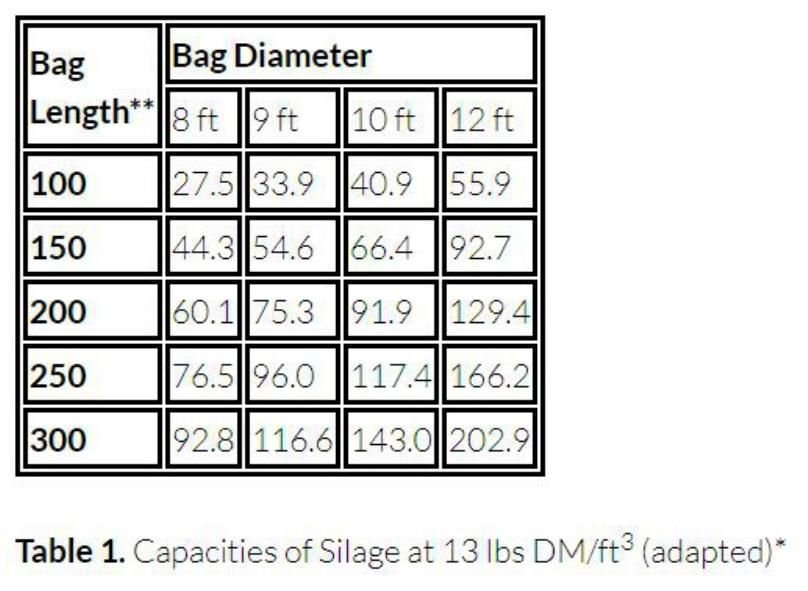 Capacities of silage