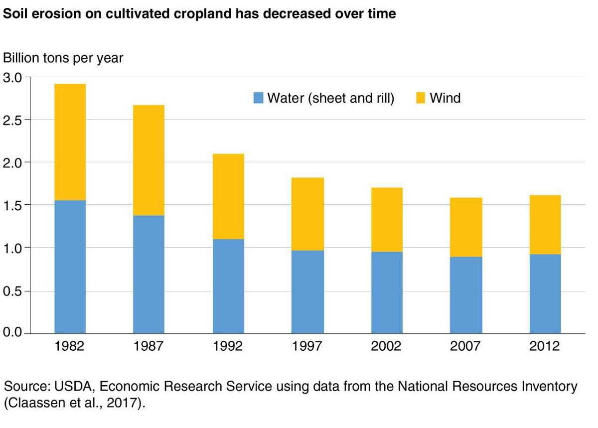 Soil Erosion on Cultivated Cropland Has Decreased, 1982-2012