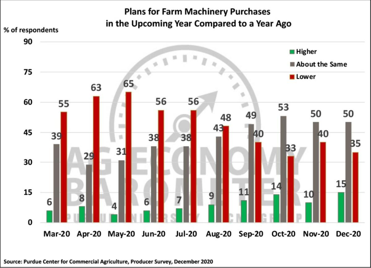 Figure 4. Plans for Farm Machinery Purchase in the Upcoming Year Compared to a Year Ago, March-December 2020