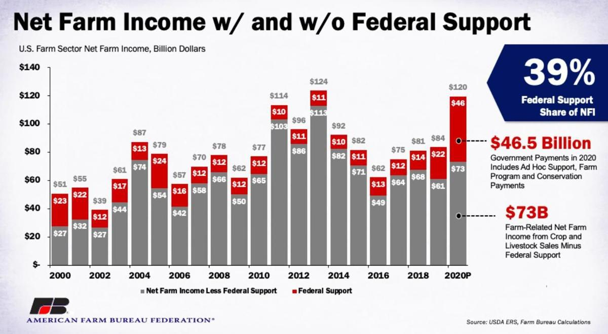 Net Farm Income with and without Federal Support