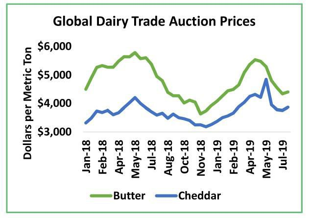 Global Dairy Trade Auction Prices