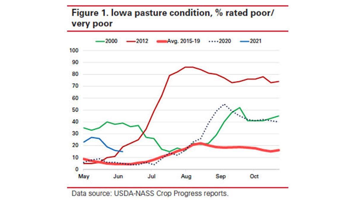 Iowa pasture condition chart