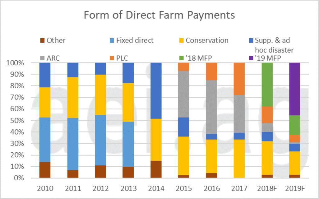 Figure 4. Form of Direct Farm Payments, 2010 – 2019. Data Source: USDA Economic Research Service and aei.ag calculations