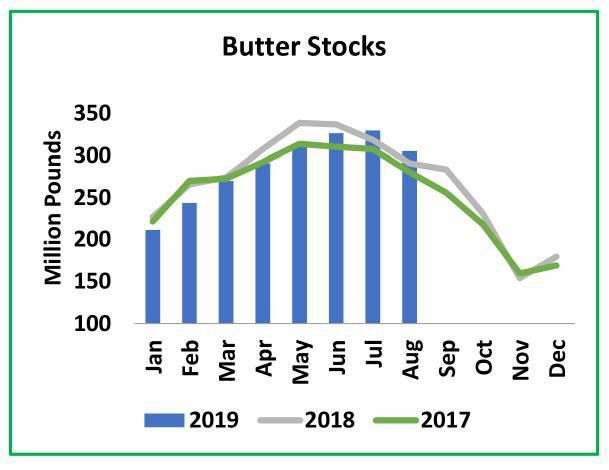 Butter Stocks