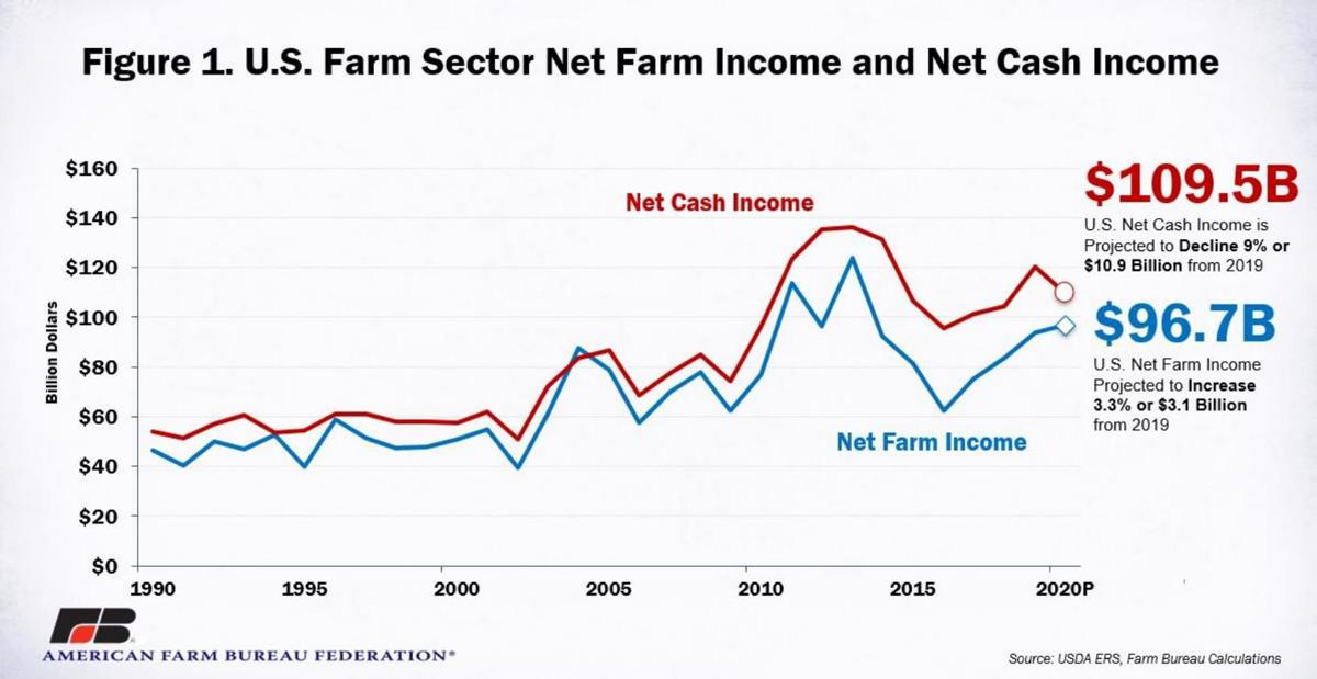 U.S. Farm Sector Net Farm Income and Net Cash Income