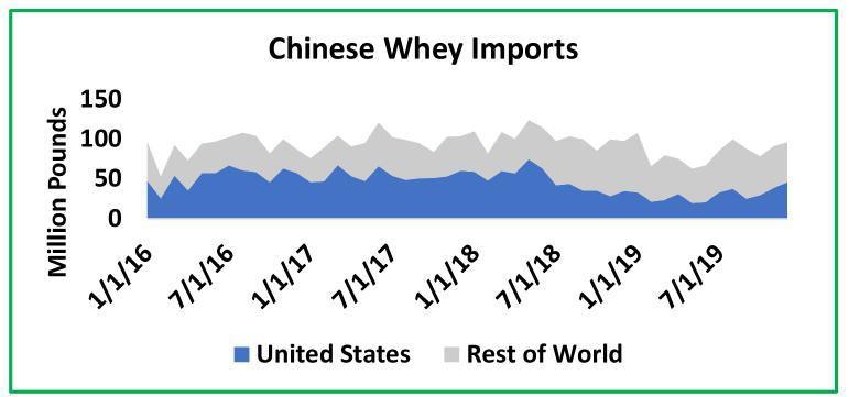 Chinese Whey Imports