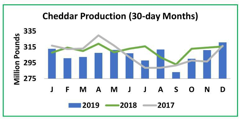 Cheddar Production