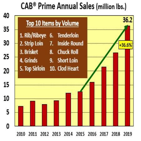 Certified Angus Beef Prime Annual Sales