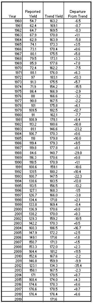 Table 1. U.S. Average Corn Yields, Trend Yields, and Departure from Trend. 1960 to 2018. Data Source: USDA National Agricultural Statistics Service