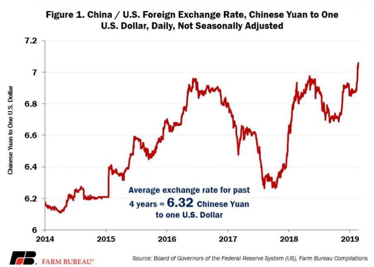 China-U.S. exchange rate
