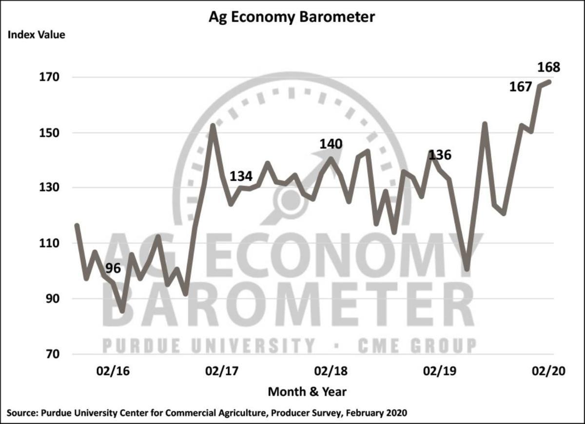 Figure 1. Purdue/CME Group Ag Economy Barometer, October 2015-February 2020