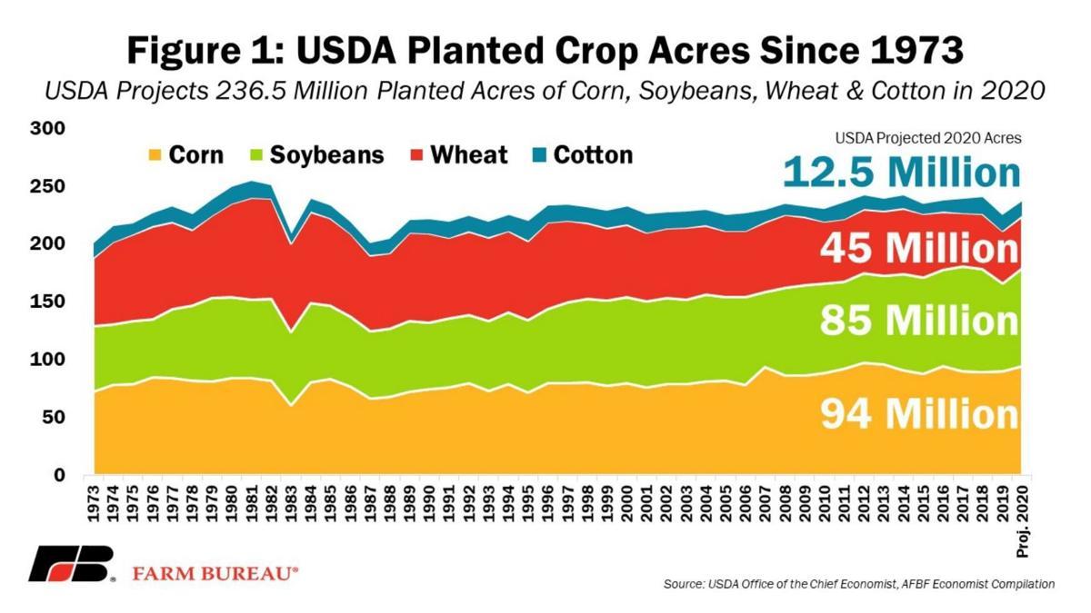 USDA Planted Crop Acres Since 1973