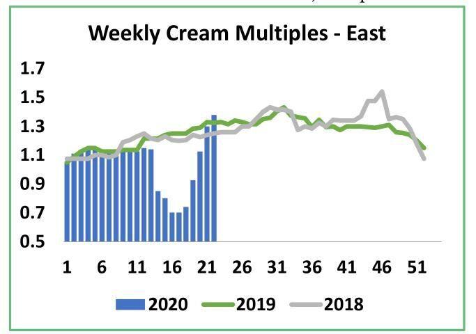Weekly Cream Multiples -- East
