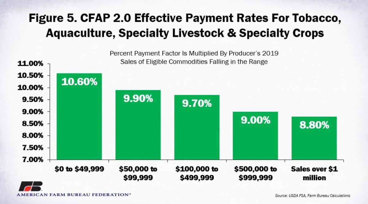 Figure 5. CFAP2 Effective Payment Rates for Tobacco, Aquaculture, etc.