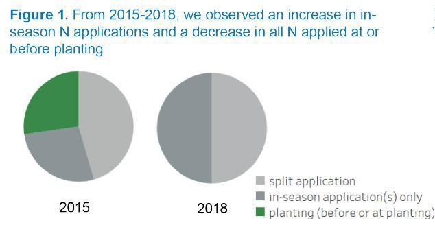 Increase in in-season nitrogen applications