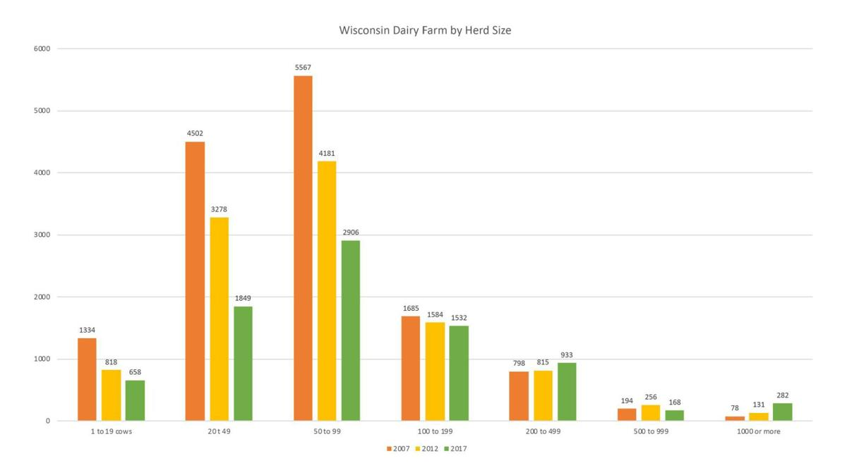 Wisconsin dairy farms by herd size