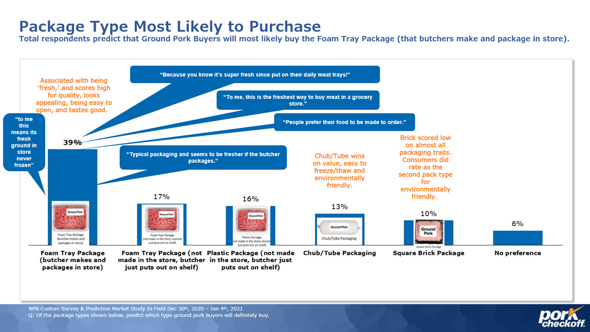 Package type most likely to be purchased