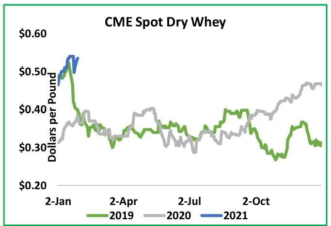 CME Spot Dry Whey