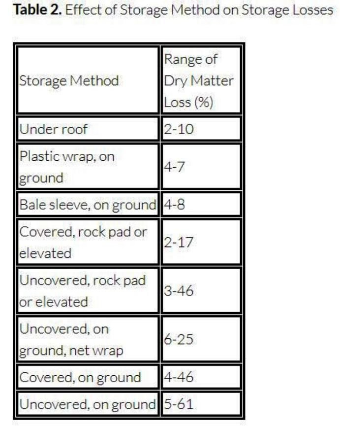 Effect of storage method