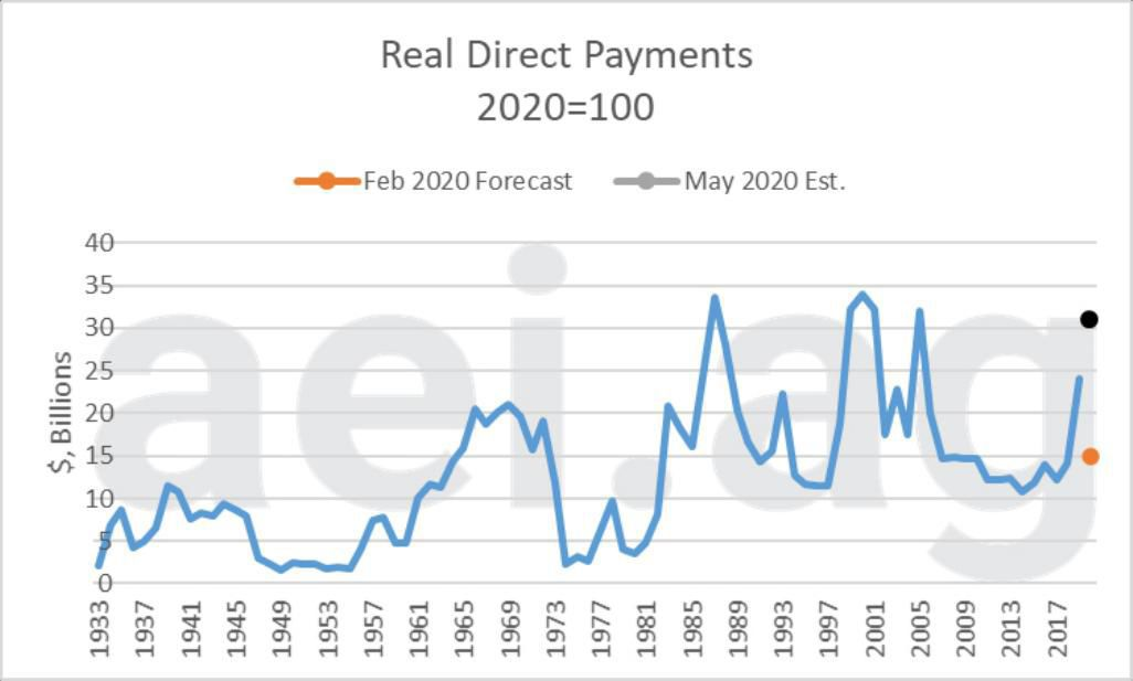 Figure 3. Real Direct Farm Payments, 1933-2019 (2020-100). Estimated 2020 Payments (black and orange). Data Source: USDA Economic Research Service