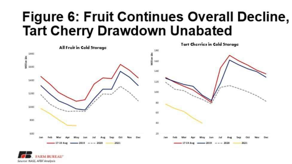 Figure 6. Fruit Continues Overall Decline