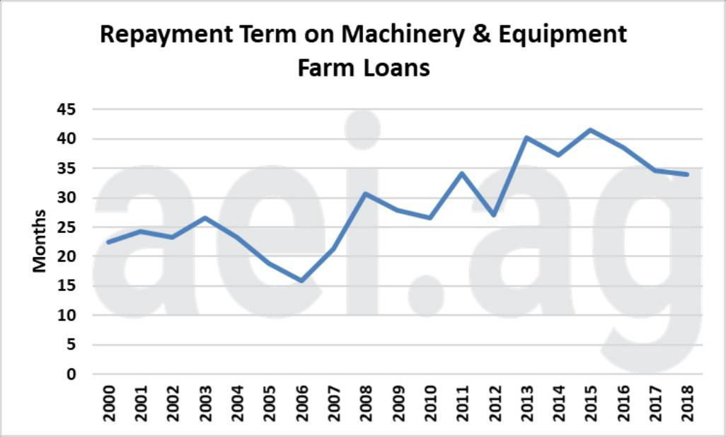Figure 2. Annual Average Repayment Term in Months on Machinery and Equipment Farm Loans at Commercial Banks, 2000-2018. Data Source: Kansas City Federal Reserve Bank, Agricultural Finance Databook