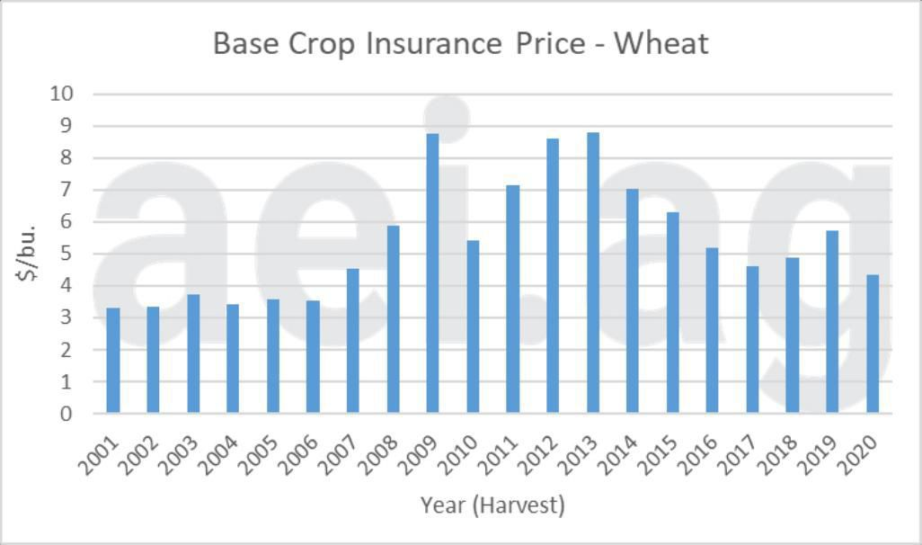 Figure 3. Annual Base Crop Insurance Price for Wheat, 2000-2020